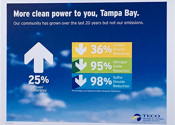 TECO placard shows how power generation is up while emissions are down.