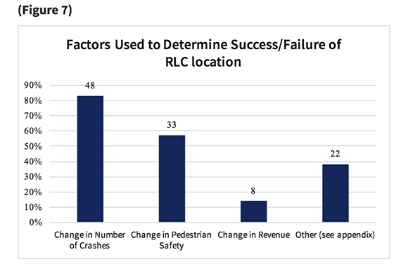 One of the graphs in the Florida Department of Highway Safety and Motor Vehicles Red Light Camera Summary Report.