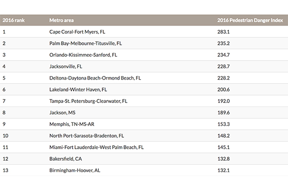 Tampa-St. Petersburg-Clearwater rank 7th in Dangerous By Design's Pedestrian Danger Index.