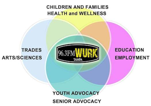 Innovation job news wurk community radio for east and west tampa fandeluxe Images