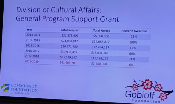 Division of Cultural Affairs General Program Support Grants