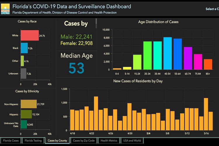 Breakdown of COVID-19 cases in Florida as of May 18, 2020.
