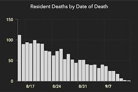 Florida deaths from COVID-19 by date of death.