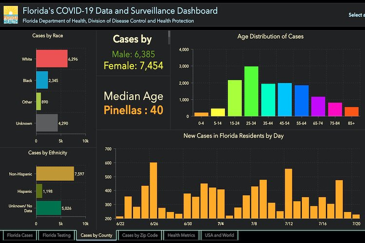 COVID-19 cases in Pinellas (Clearwater-St. Pete) as of July 21, 2020.