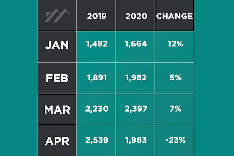 Residential sales Hillsborough County, 2019 vs. 2020 by month.