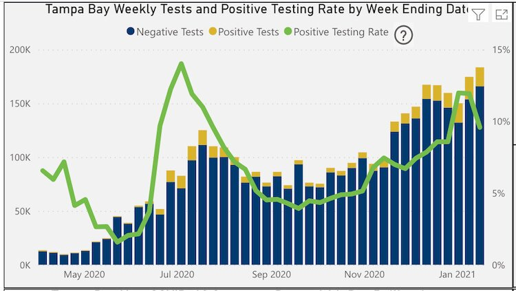 Tampa Bay Weekly Tests and Positive Testing Rate as of Jan. 18, 2021.