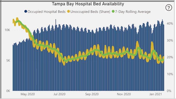 Tampa Bay Hospital Bed Availability as of Jan. 18, 2021.